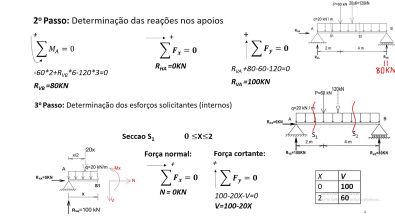 Cálculo das reações nos apoios e Traçado Do Diagrama Dos Esforços Solicitantes