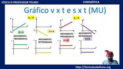 GRÁFICO MOVIMENTO UNIFORME (MRU)   S x T e  V x T