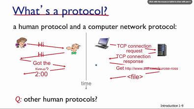 Redes de Computadores - O que é um protocolo de rede? Kurose