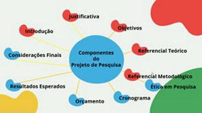 PROJETO DE PESQUISA E RELATÓRIO DE PESQUISA: principais componentes