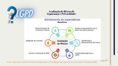 Avaliação de Riscos de Segurança e Privacidade - Alinhamento de Expectativas - Benefícios - LGPD